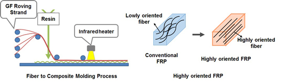 Fiber-to-Composite-Molding-Process
